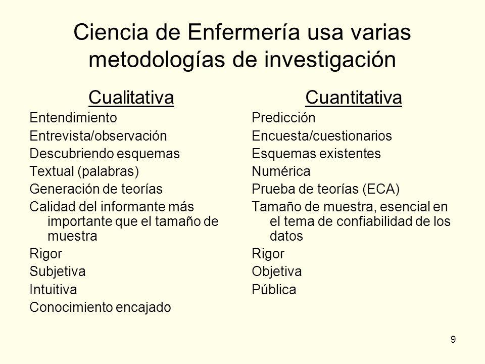 Ciencia de Enfermería usa varias metodologías de investigación
