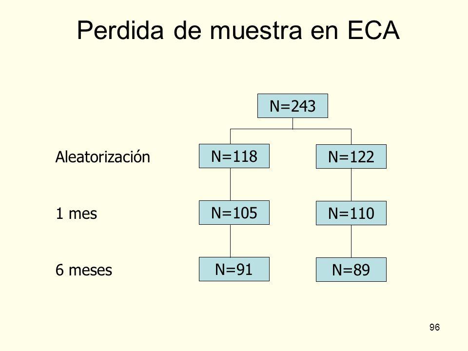 Perdida de muestra en ECA