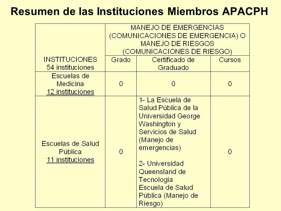 Resumen de las Instituciones Miembros APACPH