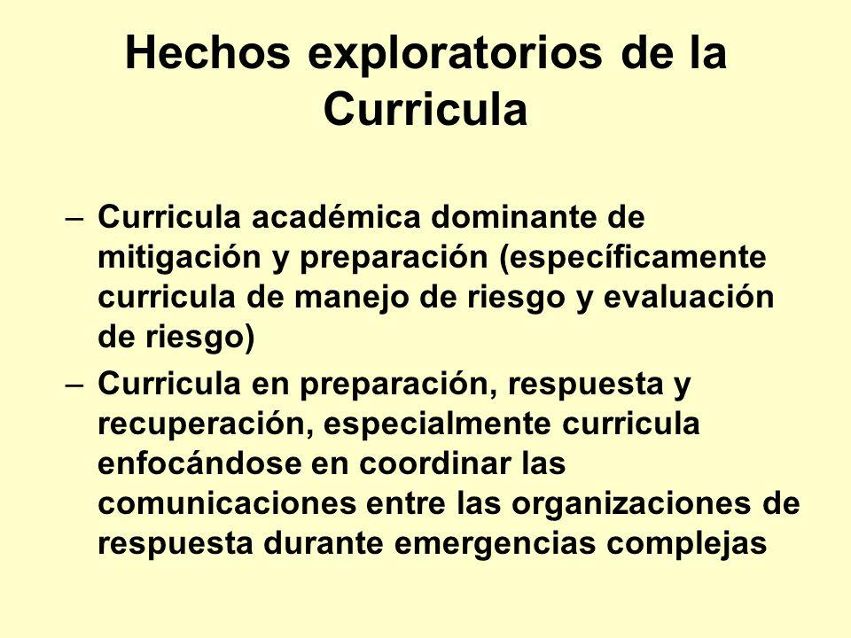 Hechos exploratorios de la Curricula