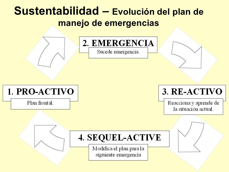 Sustentabilidad – Evolución del plan de manejo de emergencias