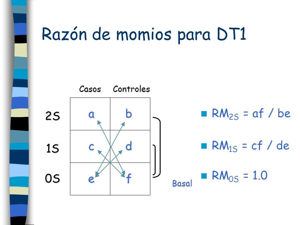 Razón de momios para DT1 RM2S = af / be a b 2S RM1S = cf / de c d 1S