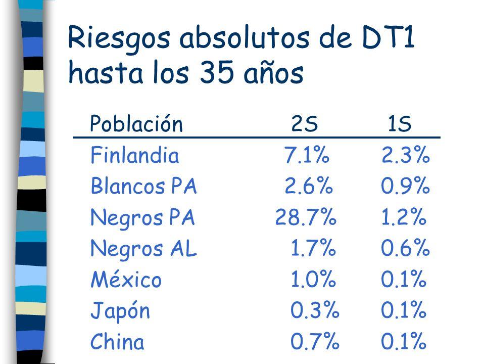 Riesgos absolutos de DT1 hasta los 35 años