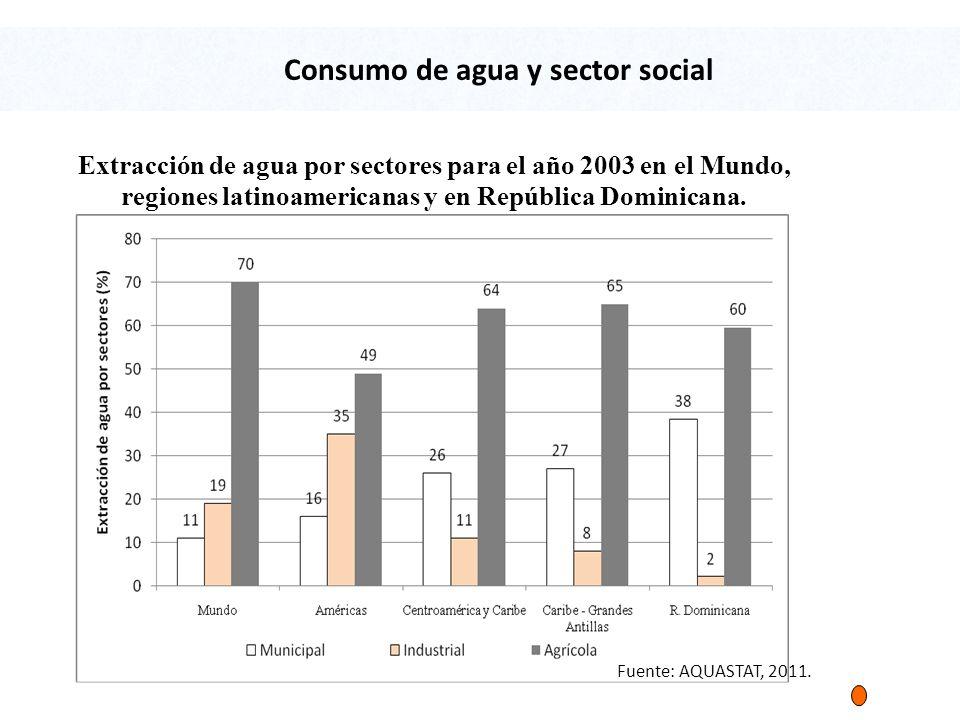 Consumo de agua y sector social