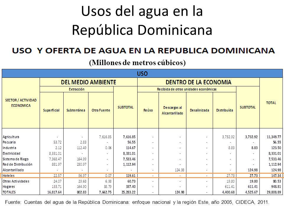 Usos del agua en la República Dominicana