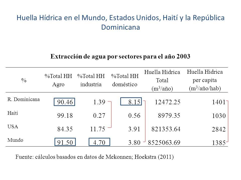 Extracción de agua por sectores para el año 2003