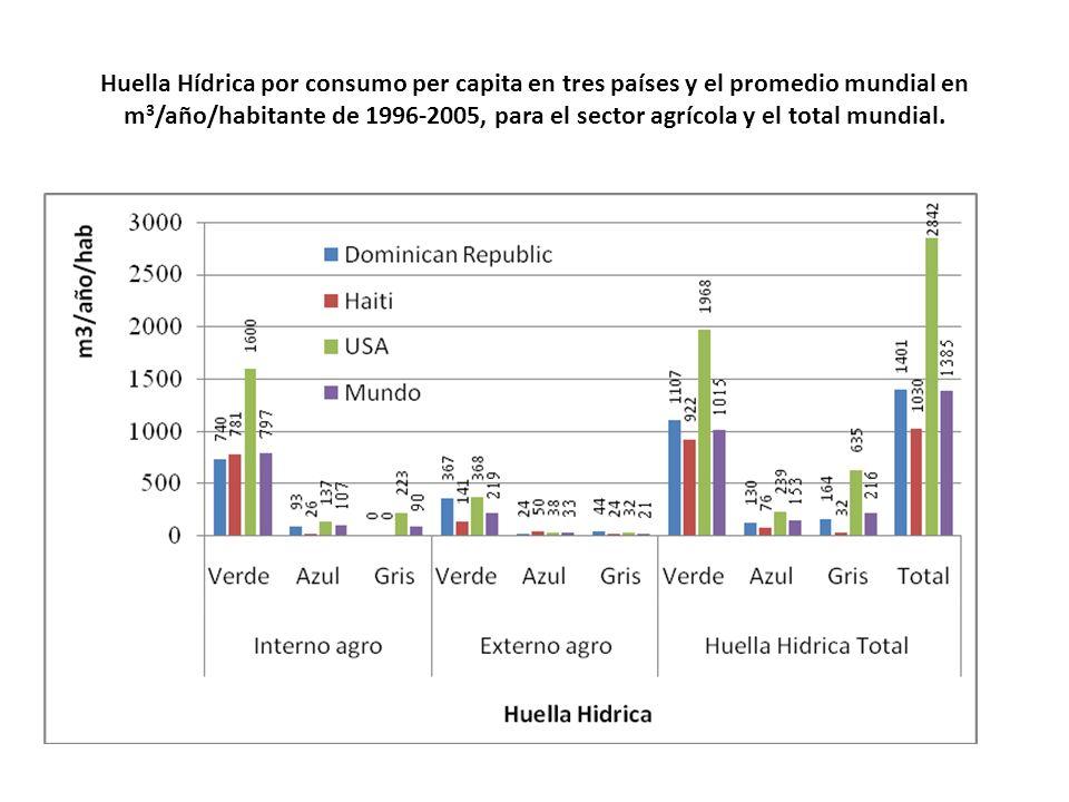 Huella Hídrica por consumo per capita en tres países y el promedio mundial en m3/año/habitante de 1996-2005, para el sector agrícola y el total mundial.