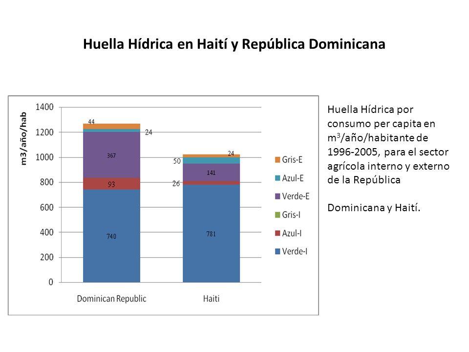 Huella Hídrica en Haití y República Dominicana