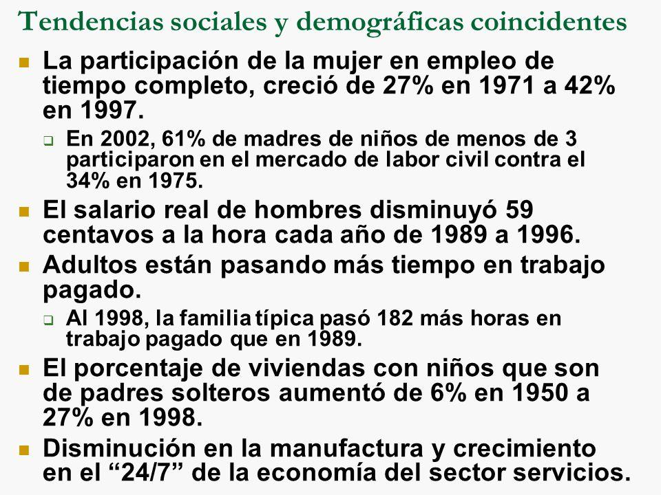 Tendencias sociales y demográficas coincidentes