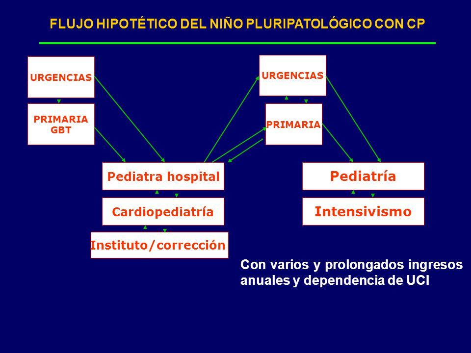 FLUJO HIPOTÉTICO DEL NIÑO PLURIPATOLÓGICO CON CP Instituto/corrección