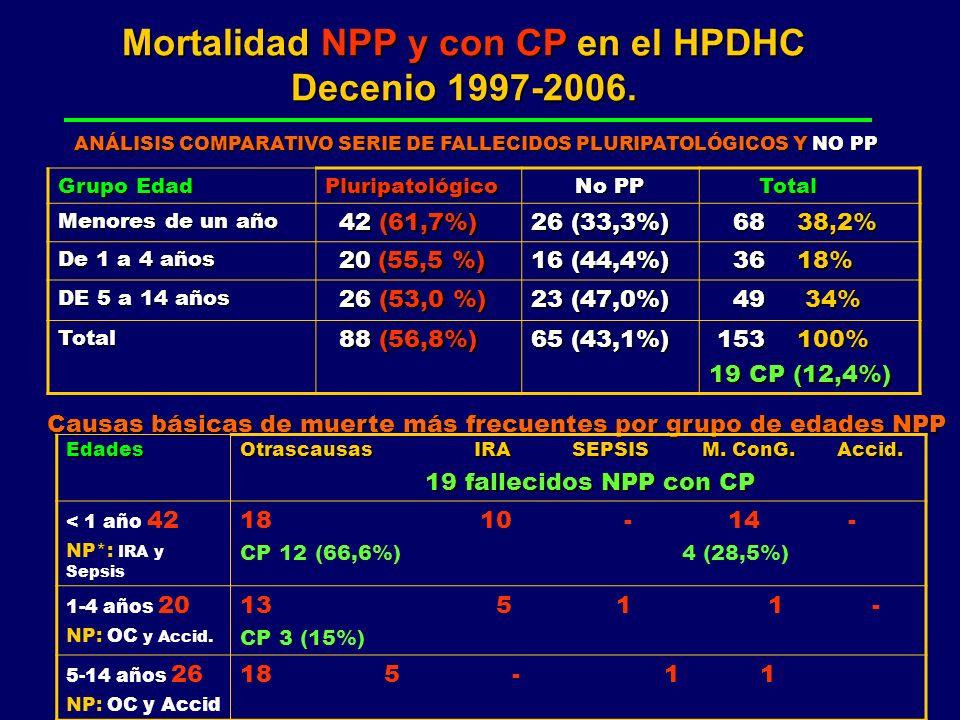 Mortalidad NPP y con CP en el HPDHC