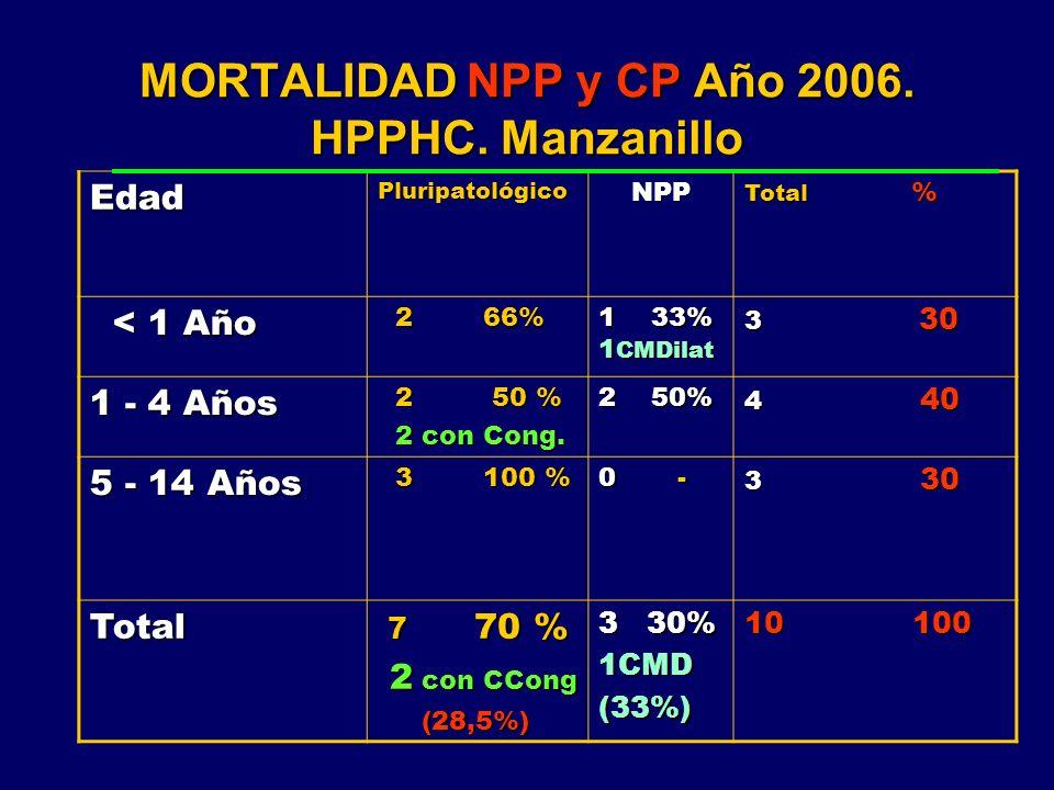 MORTALIDAD NPP y CP Año 2006. HPPHC. Manzanillo