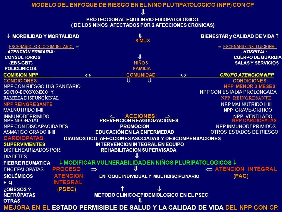 MODELO DEL ENFOQUE DE RIESGO EN EL NIÑO PLUTIPATOLOGICO (NPP) CON CP