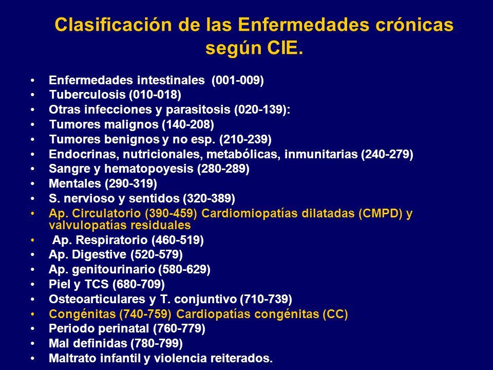 Clasificación de las Enfermedades crónicas según CIE.
