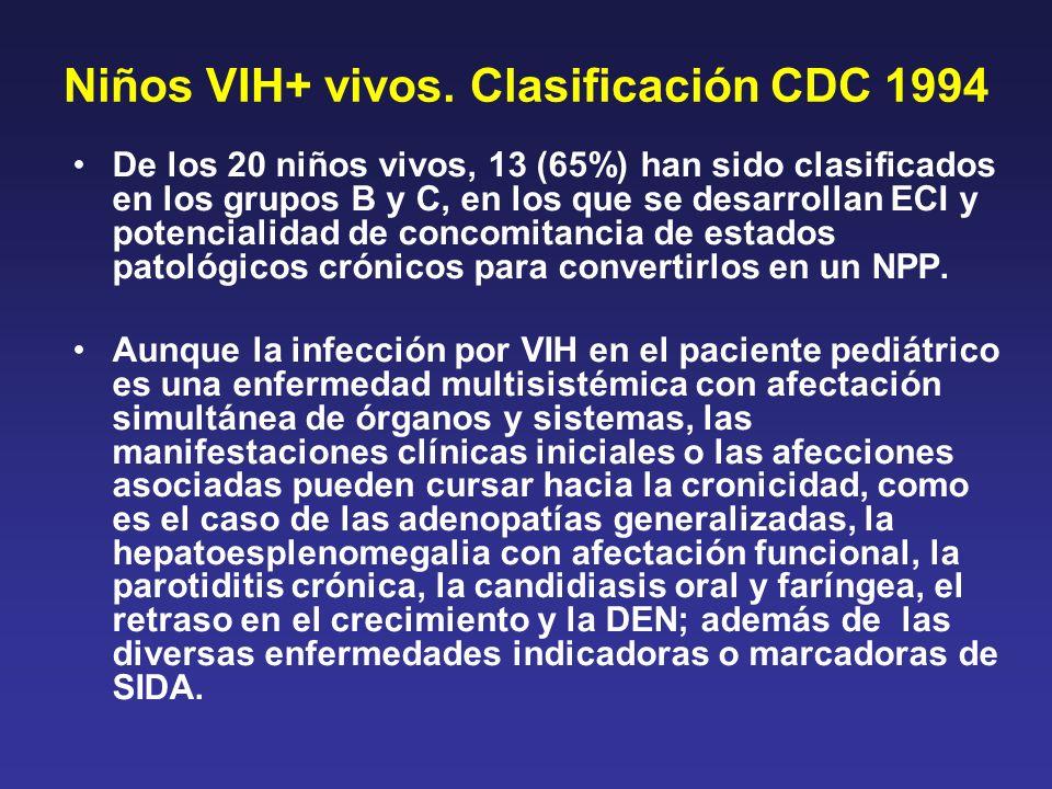 Niños VIH+ vivos. Clasificación CDC 1994