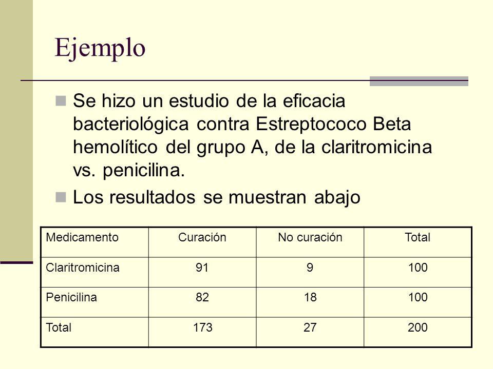 Ejemplo Se hizo un estudio de la eficacia bacteriológica contra Estreptococo Beta hemolítico del grupo A, de la claritromicina vs. penicilina.