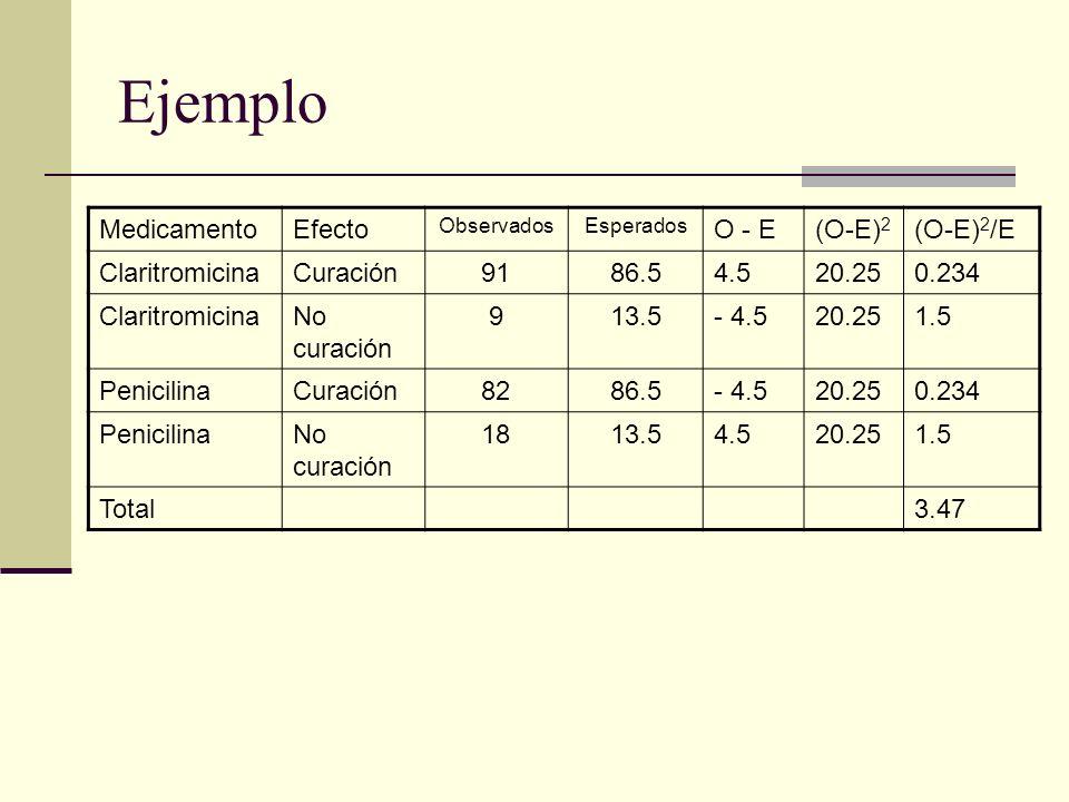 Ejemplo Medicamento Efecto O - E (O-E)2 (O-E)2/E Claritromicina