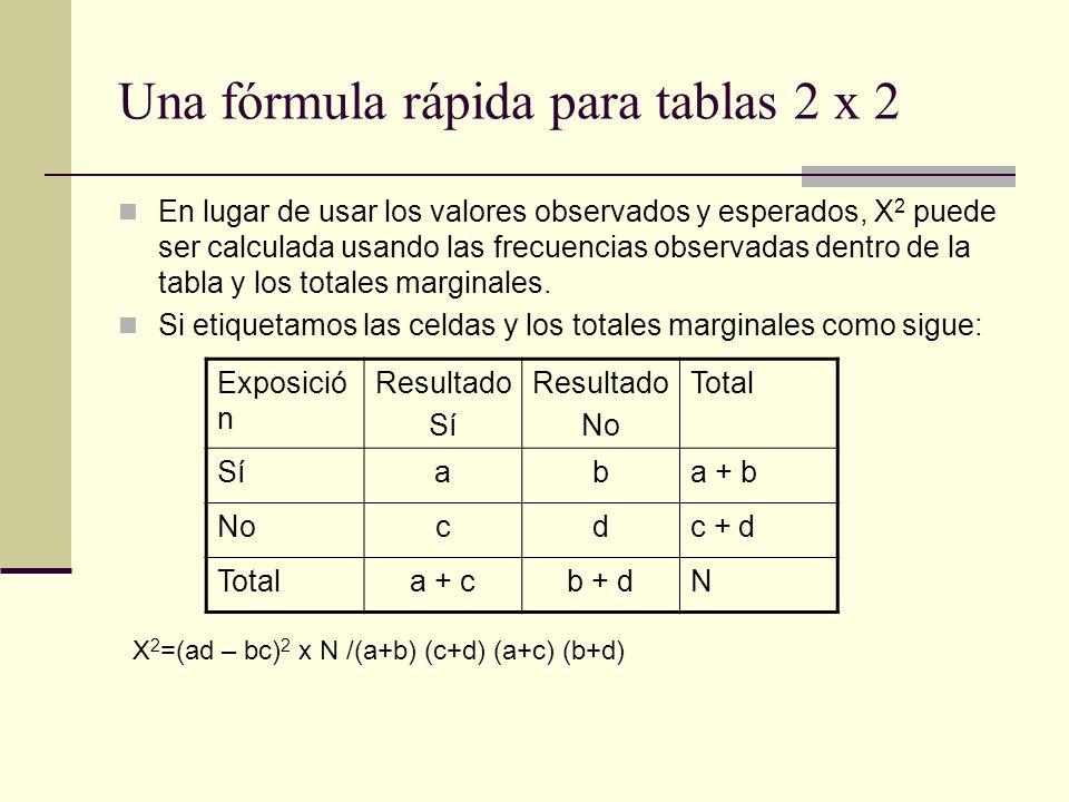 Una fórmula rápida para tablas 2 x 2