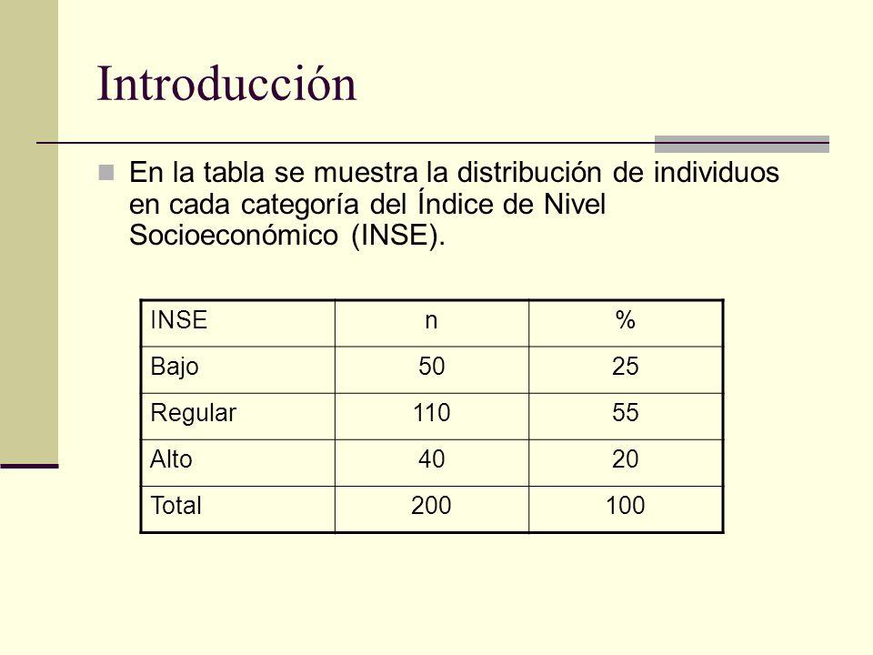 Introducción En la tabla se muestra la distribución de individuos en cada categoría del Índice de Nivel Socioeconómico (INSE).