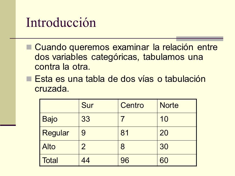 Introducción Cuando queremos examinar la relación entre dos variables categóricas, tabulamos una contra la otra.