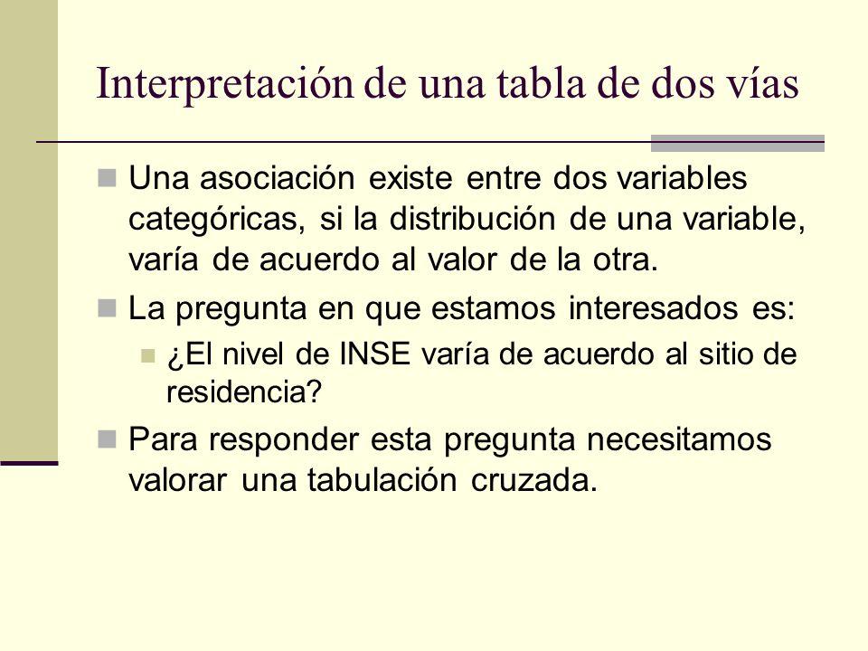 Interpretación de una tabla de dos vías