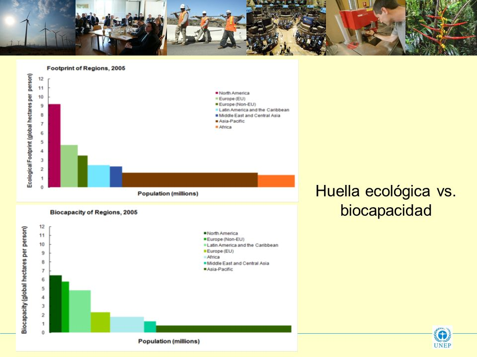 Huella ecológica vs. biocapacidad