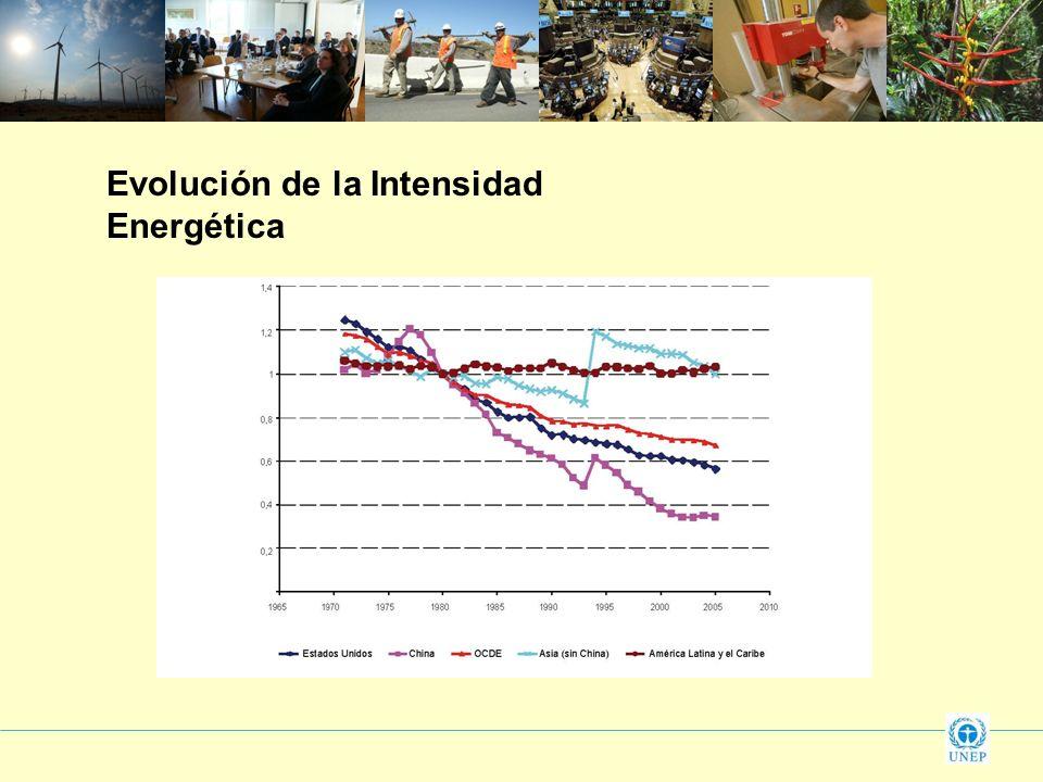 Evolución de la Intensidad Energética