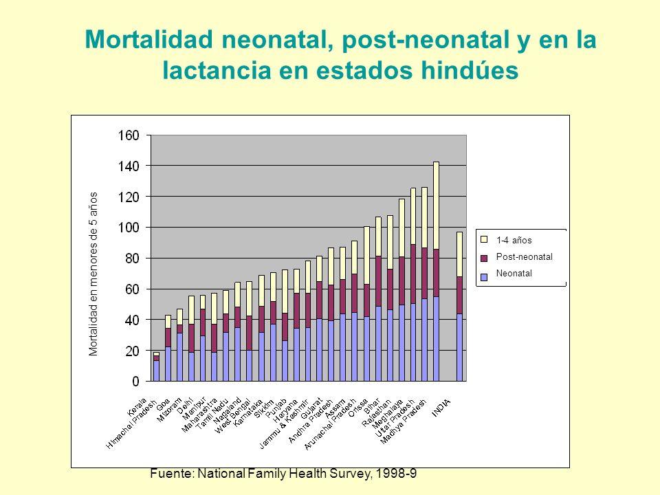 Mortalidad neonatal, post-neonatal y en la lactancia en estados hindúes