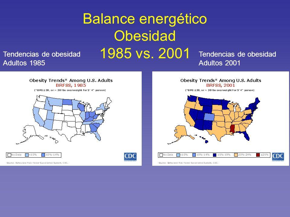 Balance energético Obesidad 1985 vs. 2001