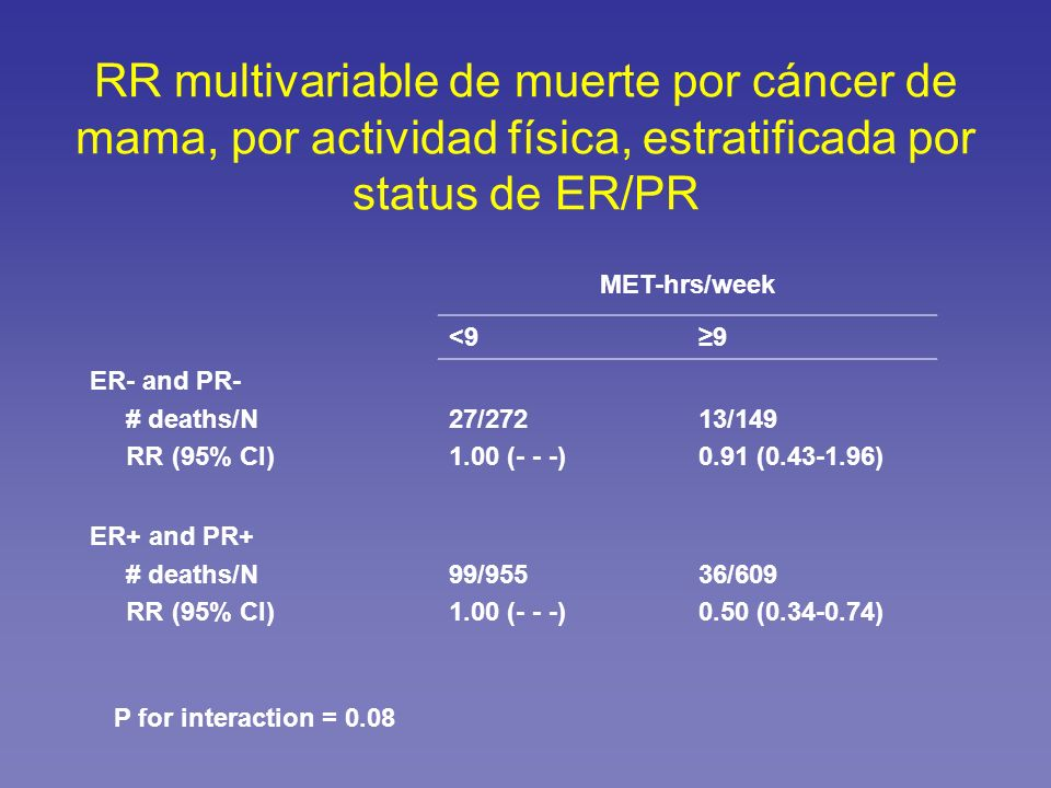 RR multivariable de muerte por cáncer de mama, por actividad física, estratificada por status de ER/PR