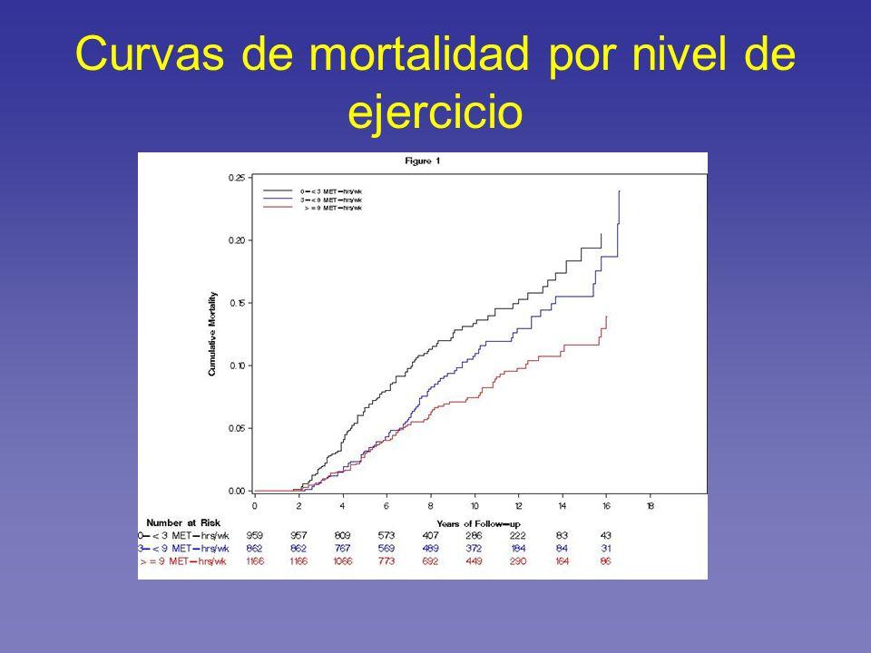 Curvas de mortalidad por nivel de ejercicio