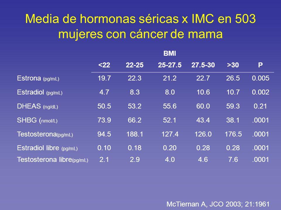 Media de hormonas séricas x IMC en 503 mujeres con cáncer de mama