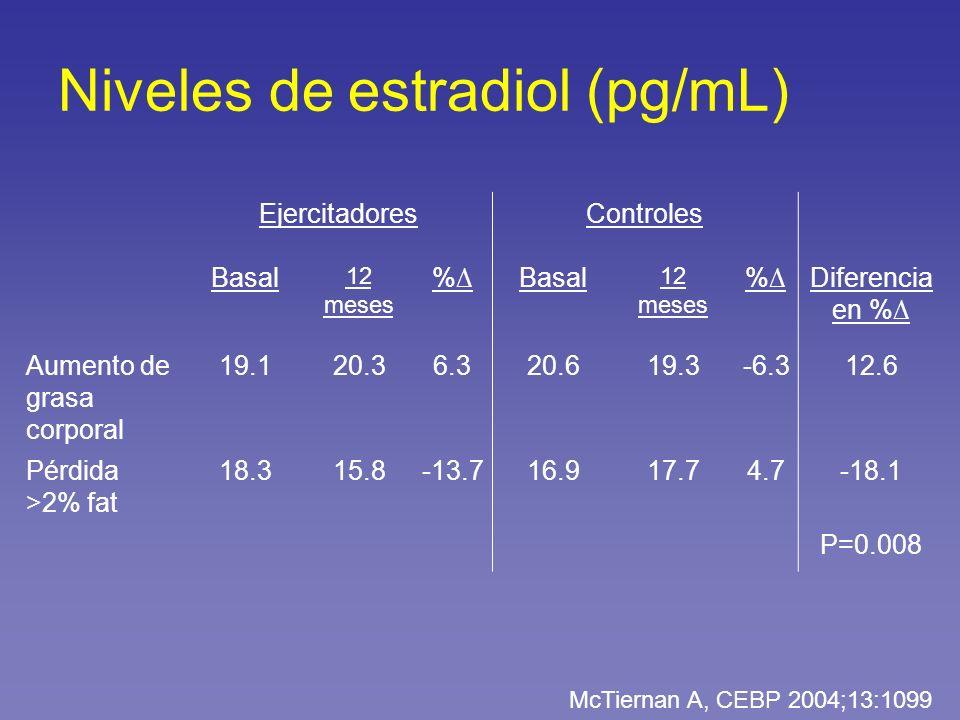 Niveles de estradiol (pg/mL)