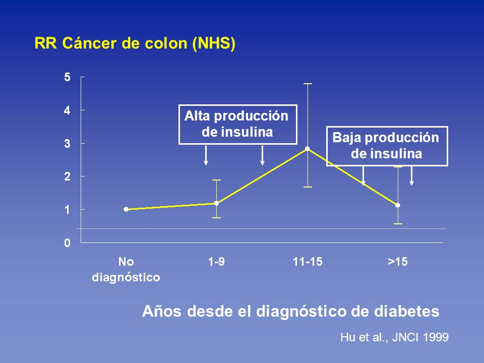 RR Cáncer de colon (NHS)