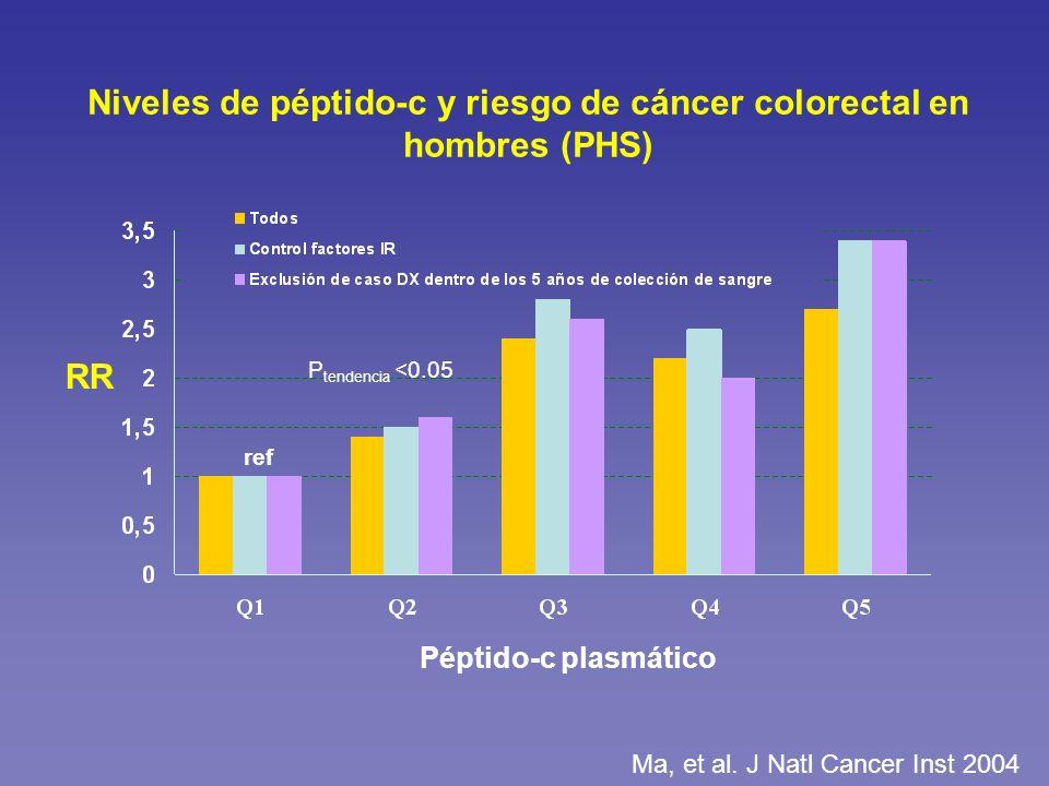 Niveles de péptido-c y riesgo de cáncer colorectal en hombres (PHS)