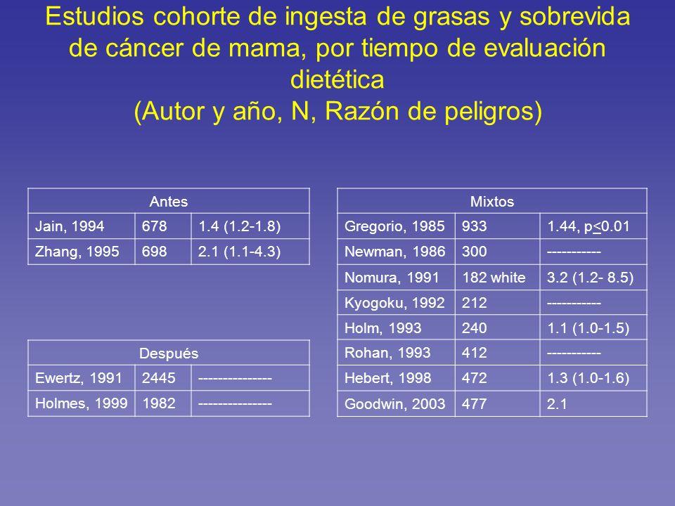 Estudios cohorte de ingesta de grasas y sobrevida de cáncer de mama, por tiempo de evaluación dietética (Autor y año, N, Razón de peligros)