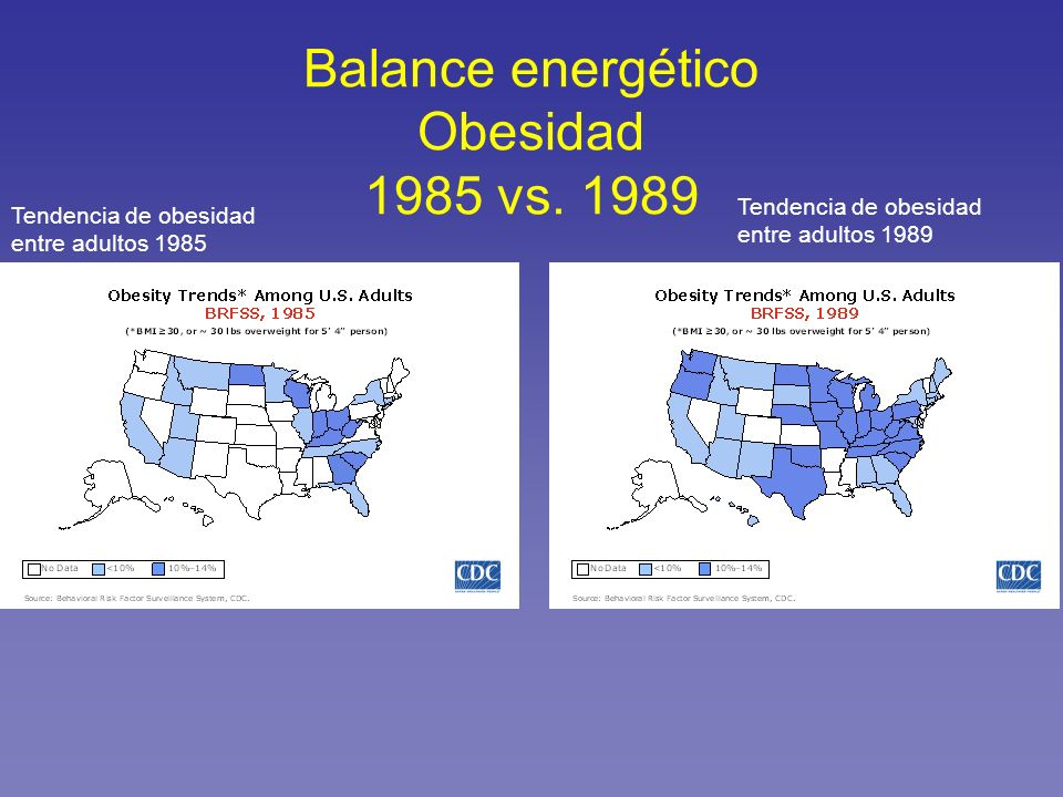 Balance energético Obesidad 1985 vs. 1989