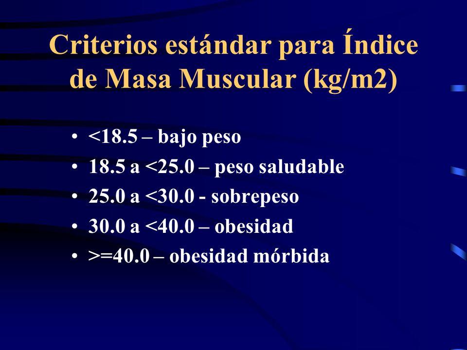 Criterios estándar para Índice de Masa Muscular (kg/m2)
