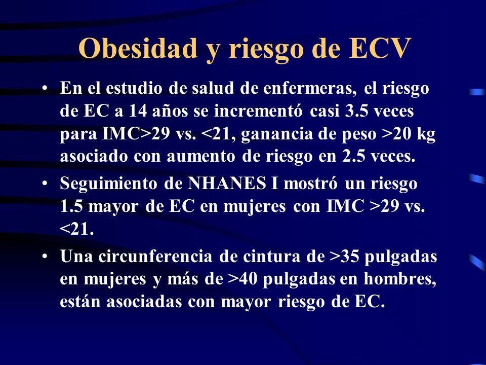Obesidad y riesgo de ECV
