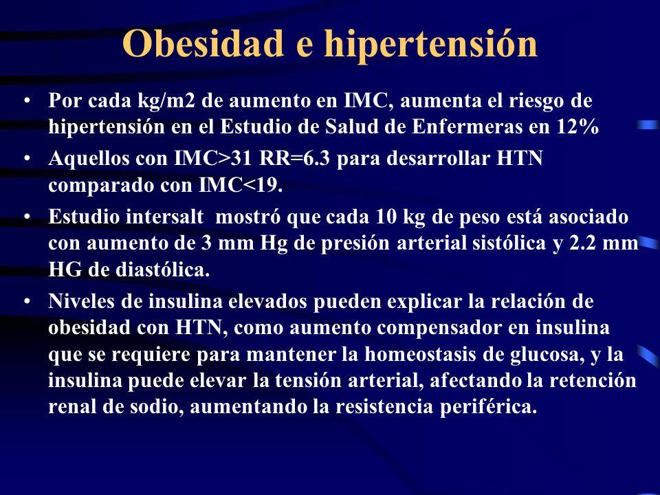 Obesidad e hipertensión