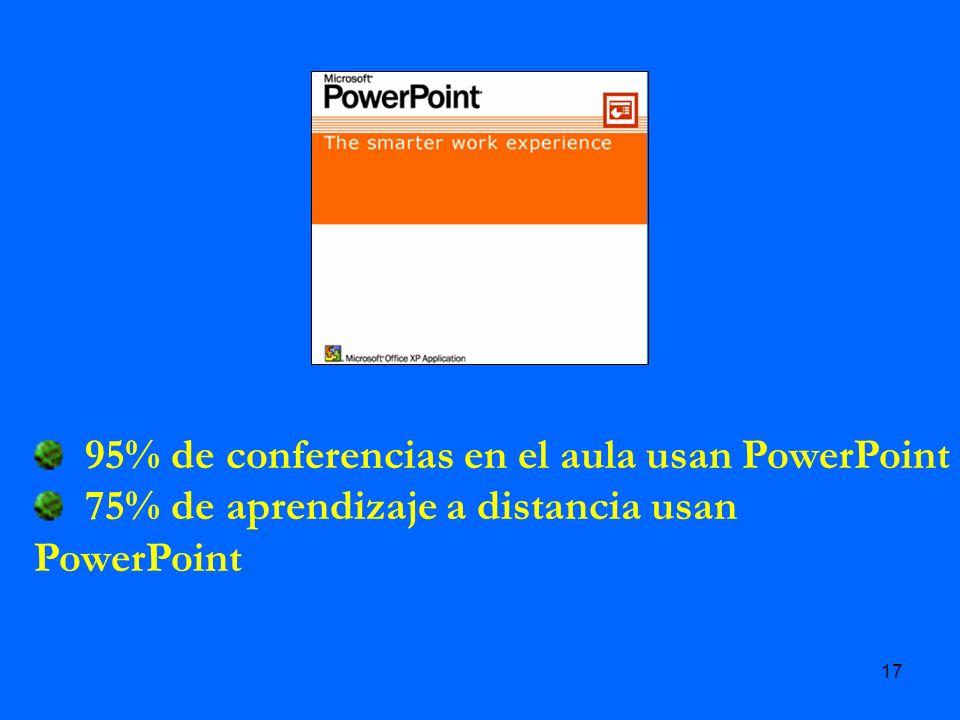 95% de conferencias en el aula usan PowerPoint