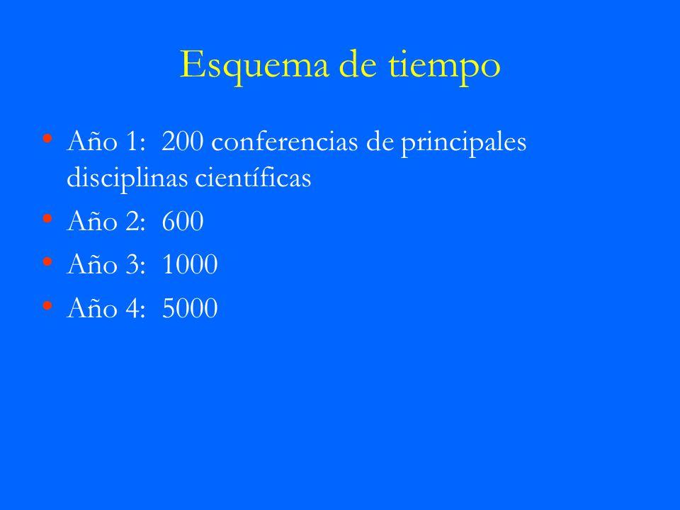 Esquema de tiempoAño 1: 200 conferencias de principales disciplinas científicas. Año 2: 600. Año 3: 1000.