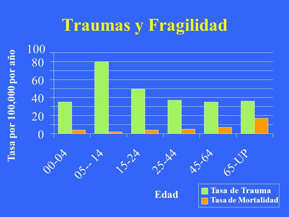 Traumas y Fragilidad 100 80 60 40 20 00-04 15-24 25-44 45-64 05-- 14