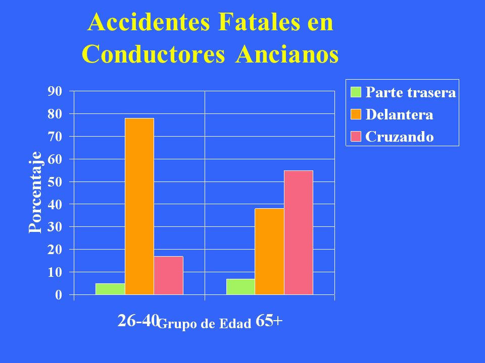 Accidentes Fatales en Conductores Ancianos