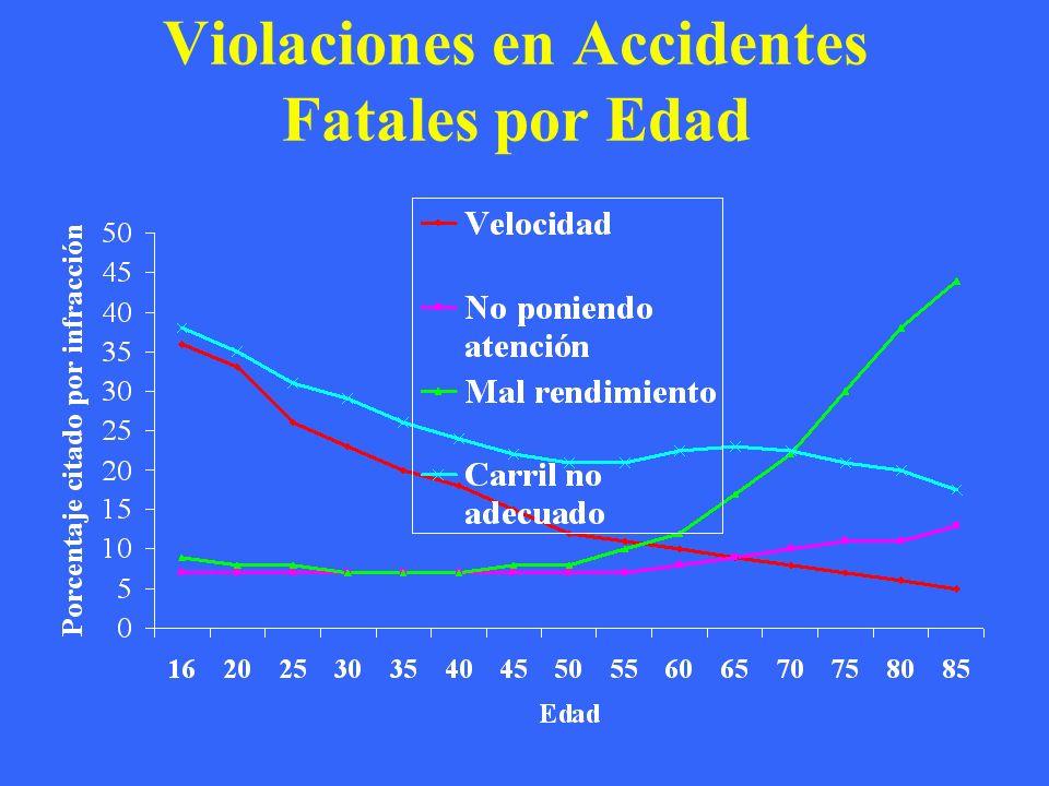 Violaciones en Accidentes Fatales por Edad