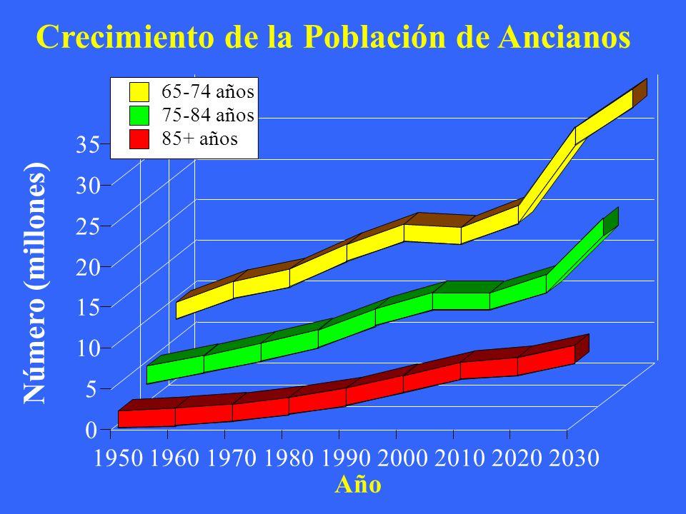 Crecimiento de la Población de Ancianos