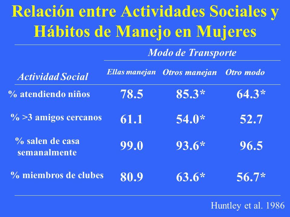 Relación entre Actividades Sociales y Hábitos de Manejo en Mujeres