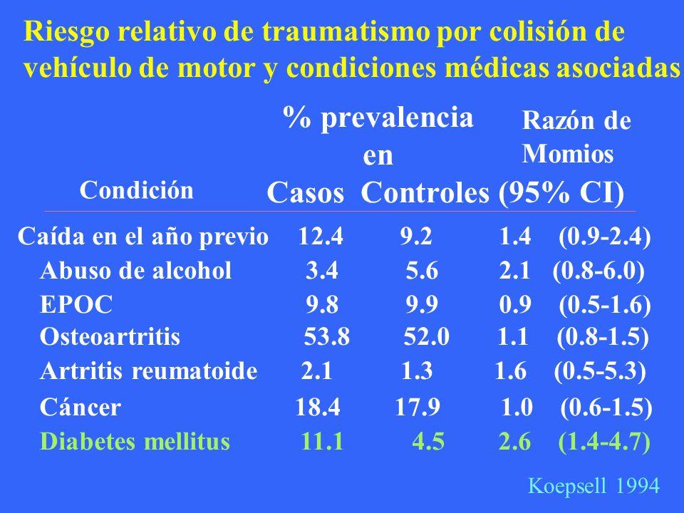 % prevalencia en Casos Controles
