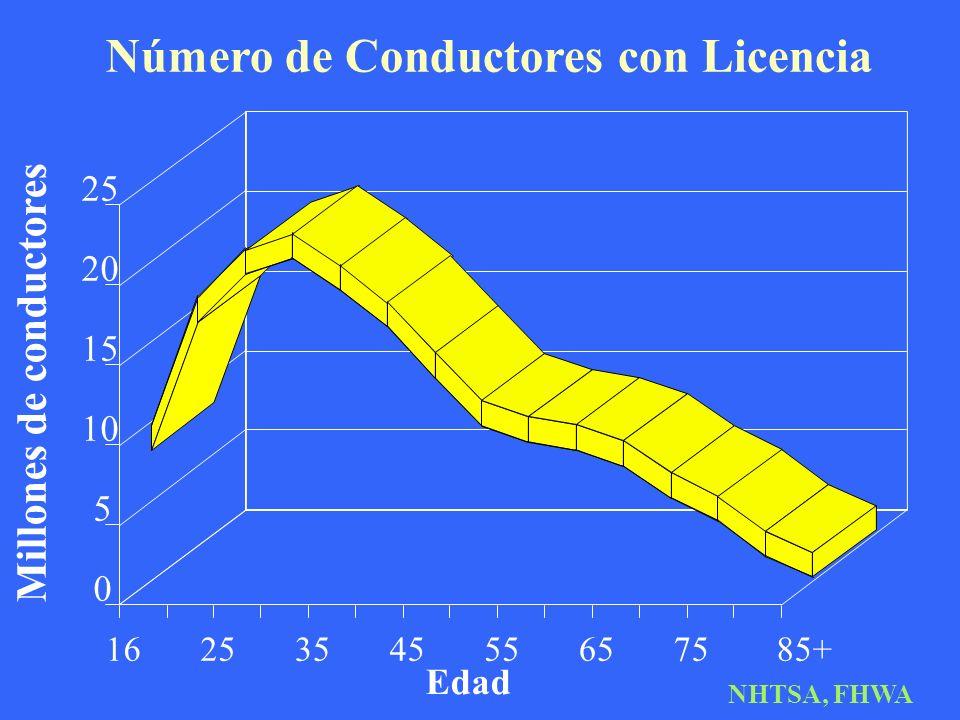 Número de Conductores con Licencia