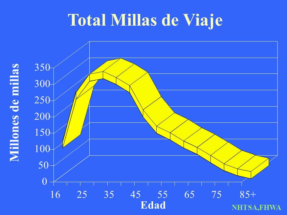 Total Millas de Viaje Millones de millas Edad 350 300 250 200 150 100
